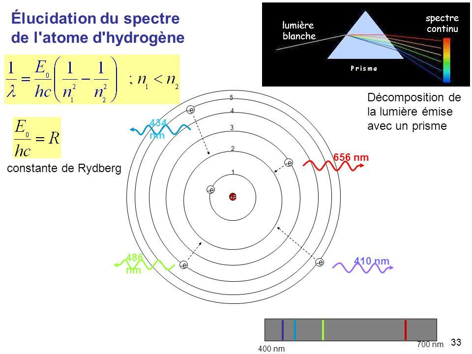 Élucidation du spectre de l atome d hydrogène
