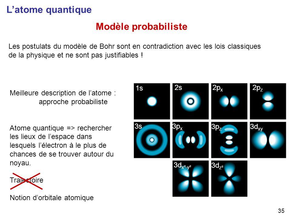 L'atome quantique Modèle probabiliste