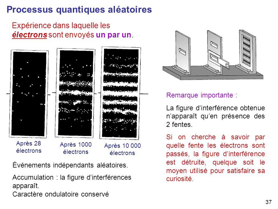 Processus quantiques aléatoires