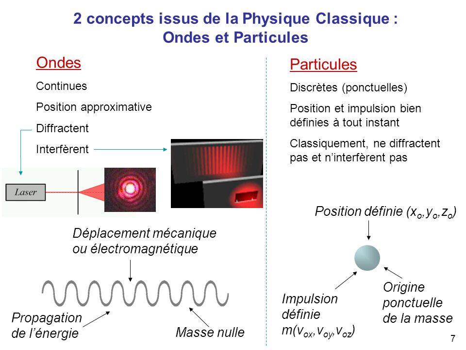 2 concepts issus de la Physique Classique : Ondes et Particules
