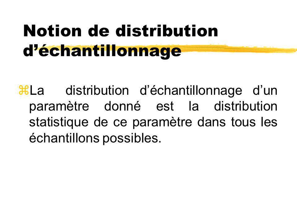 Notion de distribution d'échantillonnage