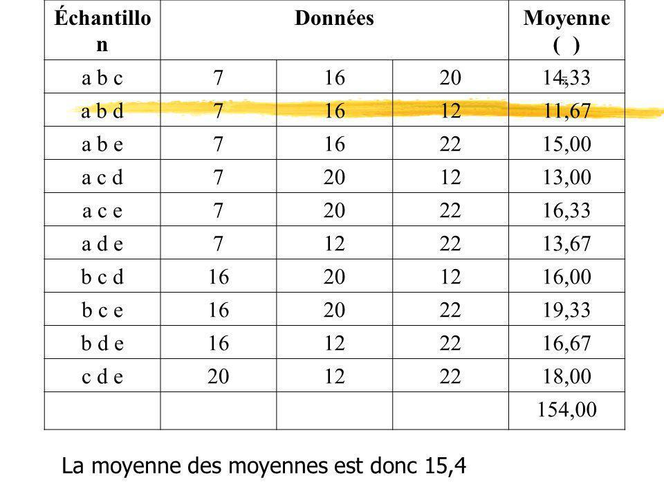 Échantillon Données. Moyenne ( ) a b c. 7. 16. 20. 14,33. a b d. 12. 11,67. a b e. 22.