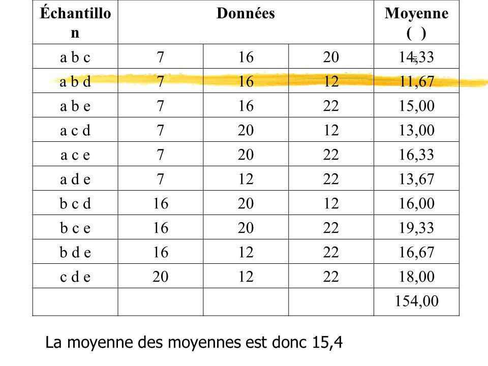 ÉchantillonDonnées. Moyenne ( ) a b c. 7. 16. 20. 14,33. a b d. 12. 11,67. a b e. 22. 15,00. a c d.
