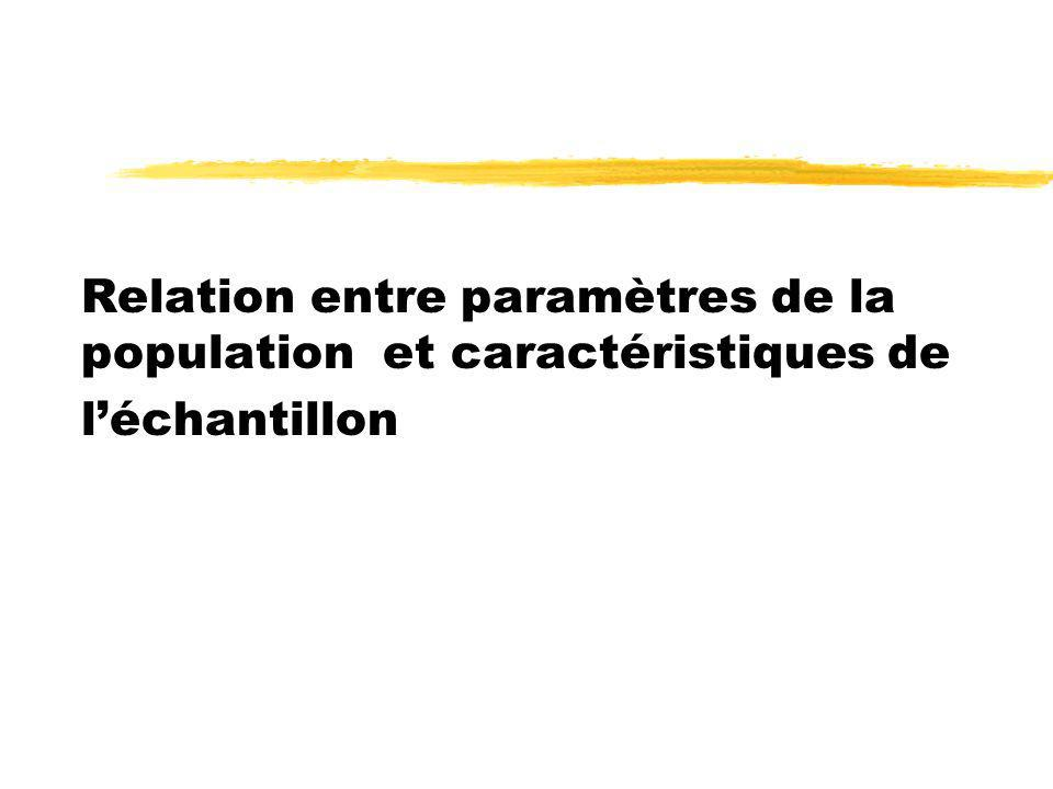 Relation entre paramètres de la population et caractéristiques de l'échantillon