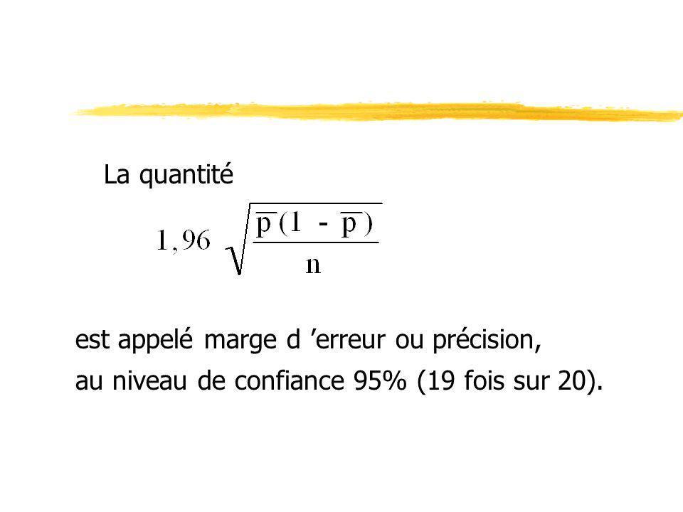 La quantité est appelé marge d 'erreur ou précision, au niveau de confiance 95% (19 fois sur 20).