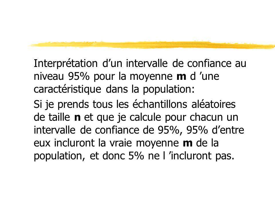 Interprétation d'un intervalle de confiance au niveau 95% pour la moyenne m d 'une caractéristique dans la population: