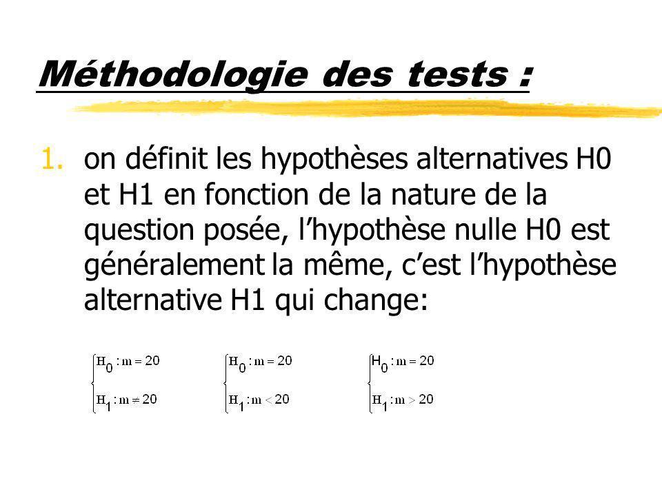 Méthodologie des tests :