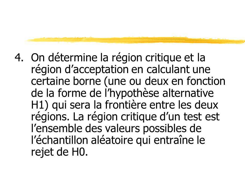 4. On détermine la région critique et la région d'acceptation en calculant une certaine borne (une ou deux en fonction de la forme de l'hypothèse alternative H1) qui sera la frontière entre les deux régions.