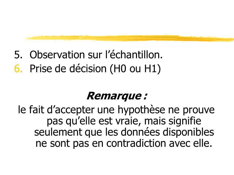 5. Observation sur l'échantillon.
