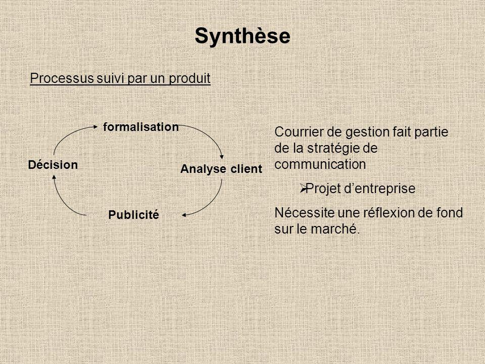 Synthèse Processus suivi par un produit