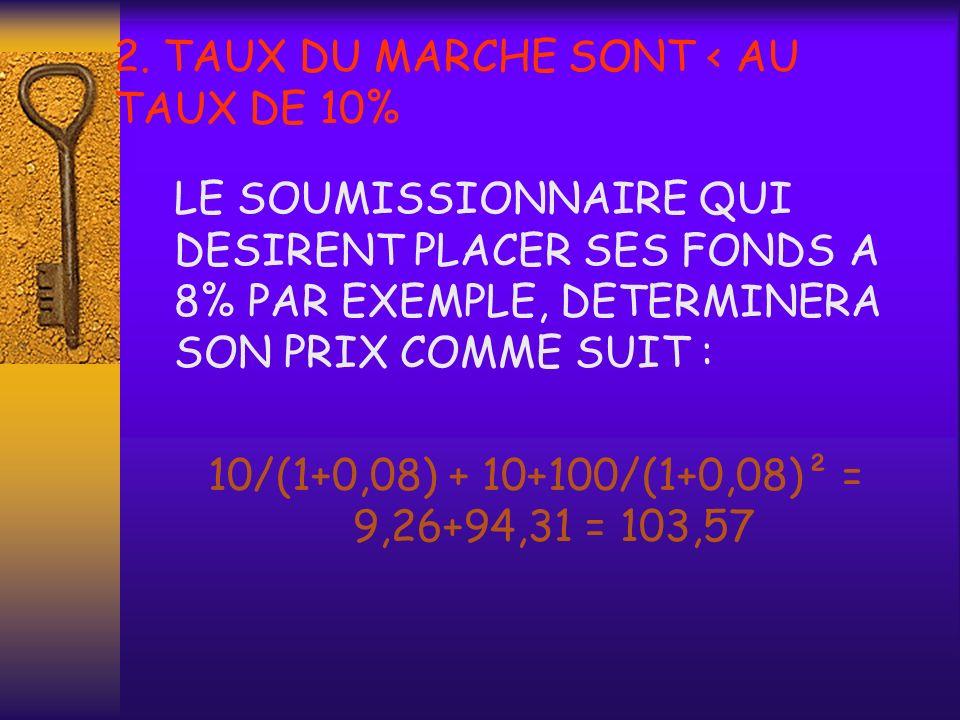 2. TAUX DU MARCHE SONT < AU TAUX DE 10%