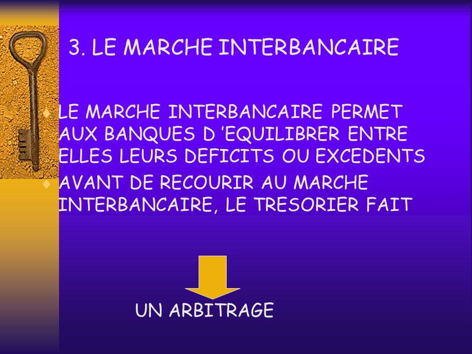 3. LE MARCHE INTERBANCAIRE