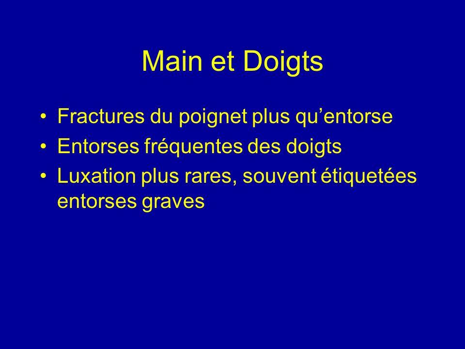 Main et Doigts Fractures du poignet plus qu'entorse