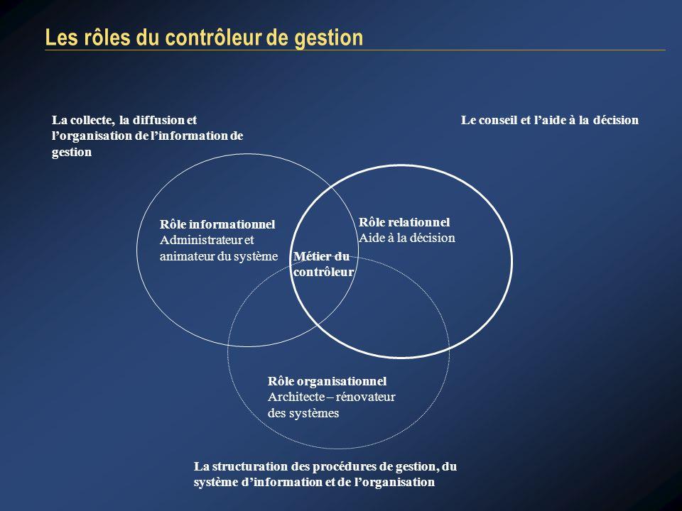 Les rôles du contrôleur de gestion