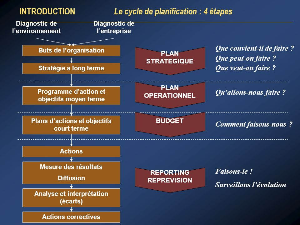 INTRODUCTION Le cycle de planification : 4 étapes