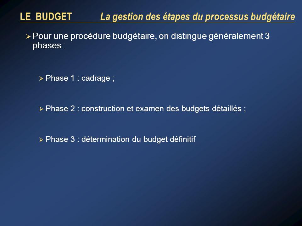 LE BUDGET La gestion des étapes du processus budgétaire