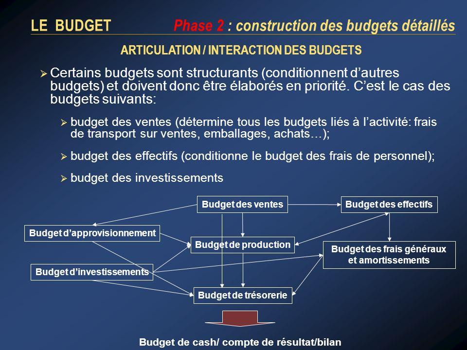 LE BUDGET Phase 2 : construction des budgets détaillés