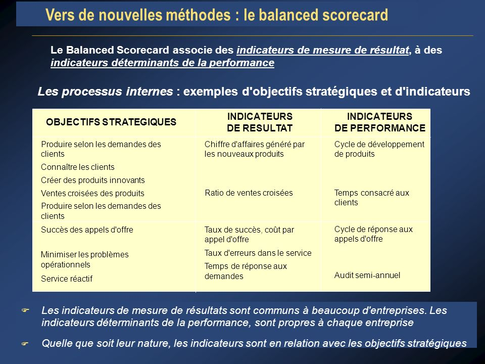 INDICATEURS DE RESULTAT INDICATEURS DE PERFORMANCE