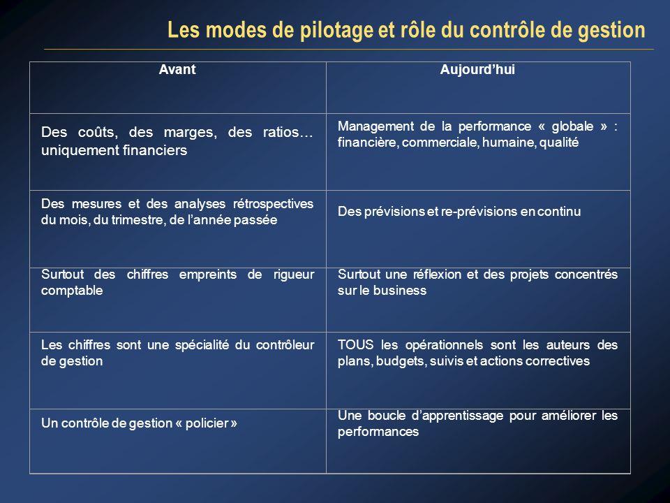 Les modes de pilotage et rôle du contrôle de gestion