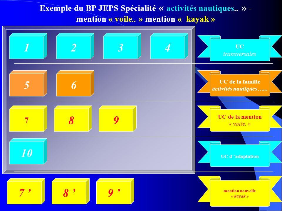 Exemple du BP JEPS Spécialité « activités nautiques