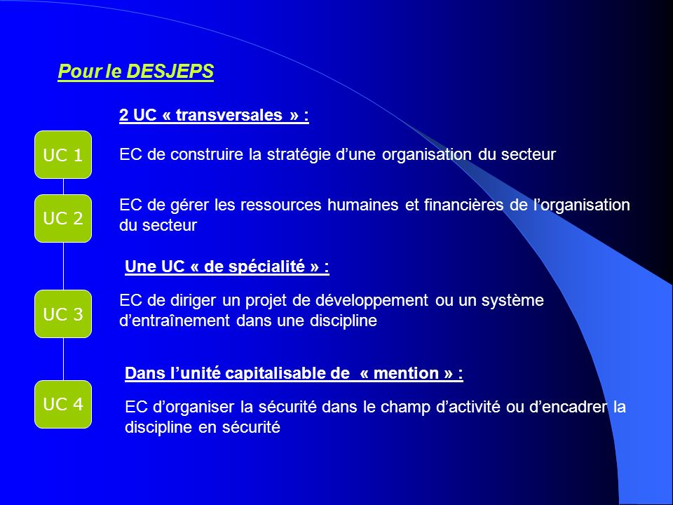 Pour le DESJEPS 2 UC « transversales » : UC 1