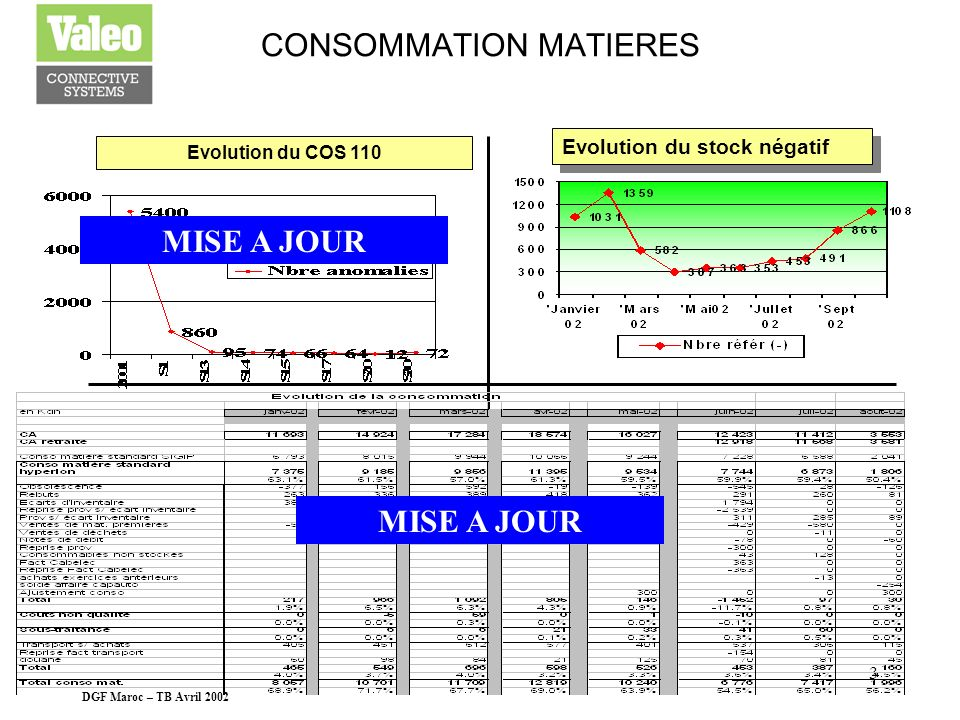 CONSOMMATION MATIERES
