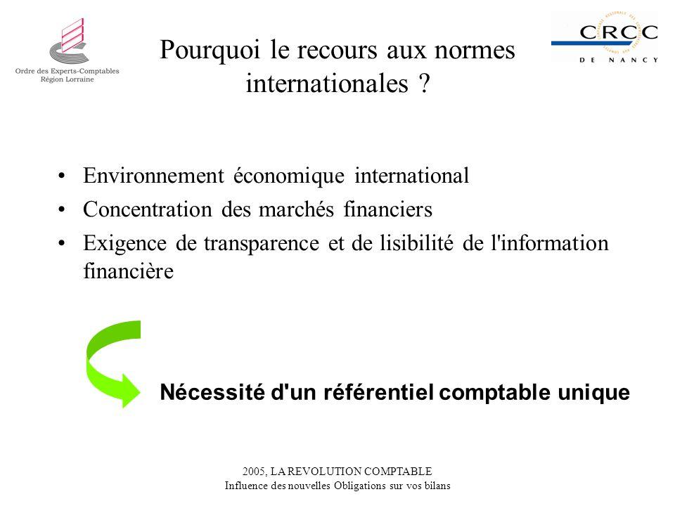Pourquoi le recours aux normes internationales