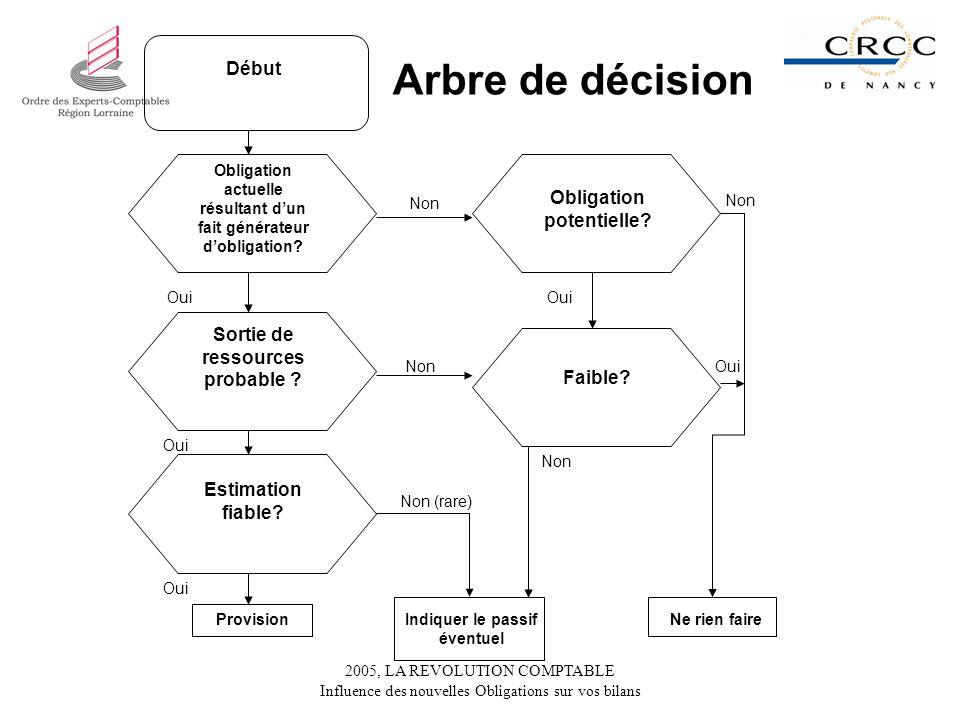 Arbre de décision Début Obligation potentielle