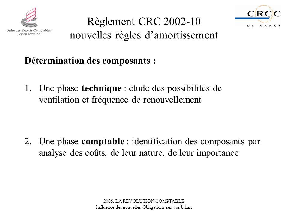 Règlement CRC 2002-10 nouvelles règles d'amortissement