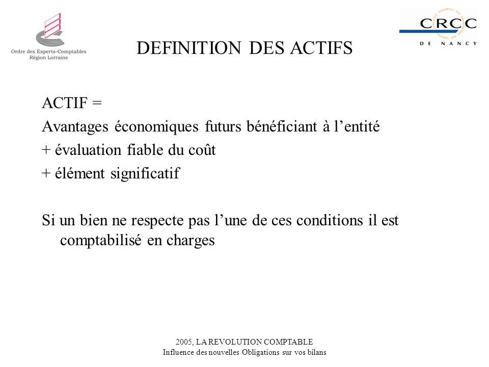 DEFINITION DES ACTIFS ACTIF =