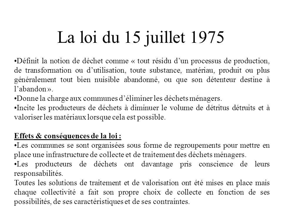 La loi du 15 juillet 1975