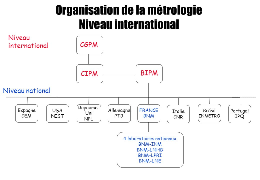 Organisation de la métrologie Niveau international