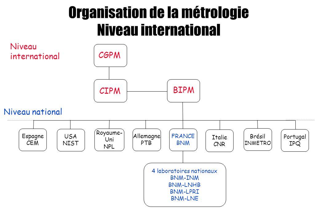 Organisation de la métrologie Niveau international
