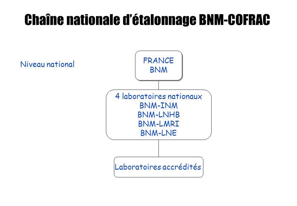 Chaîne nationale d'étalonnage BNM-COFRAC