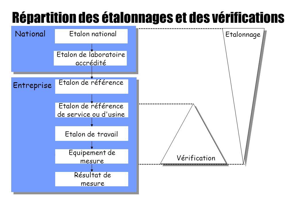 Répartition des étalonnages et des vérifications