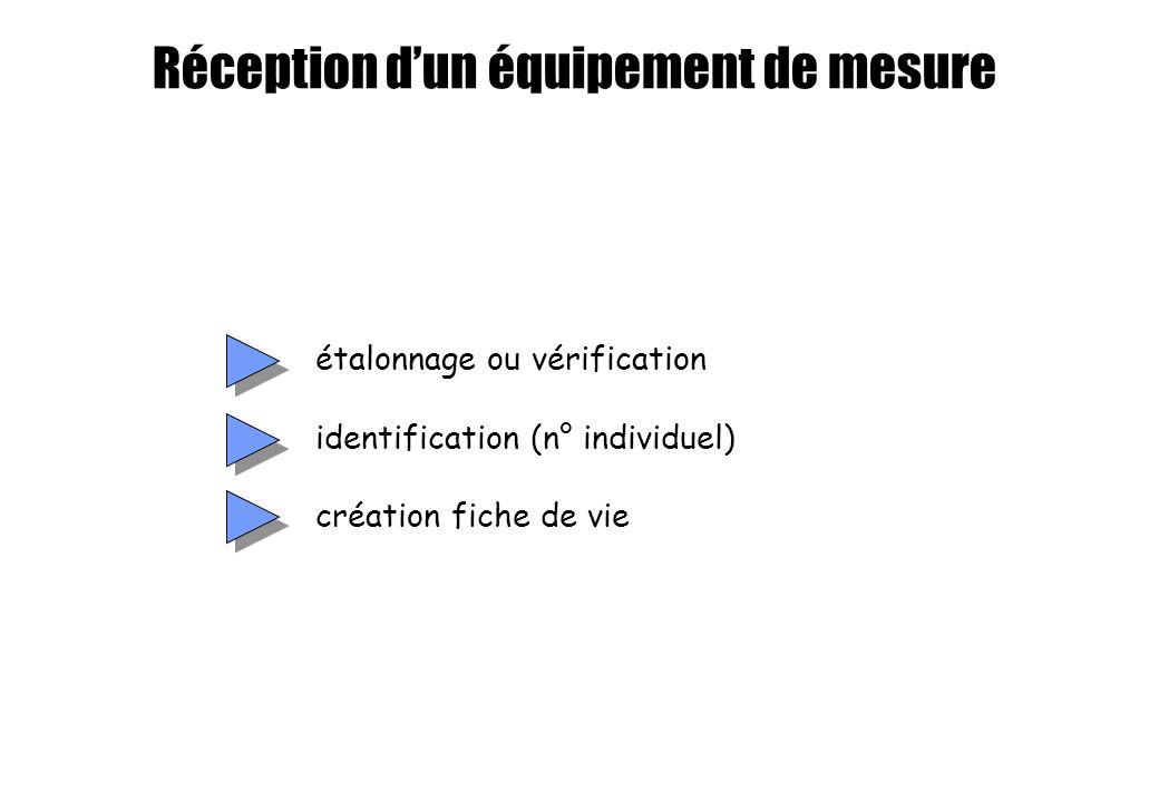 Réception d'un équipement de mesure