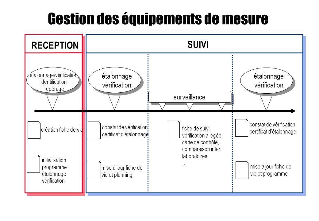 Gestion des équipements de mesure