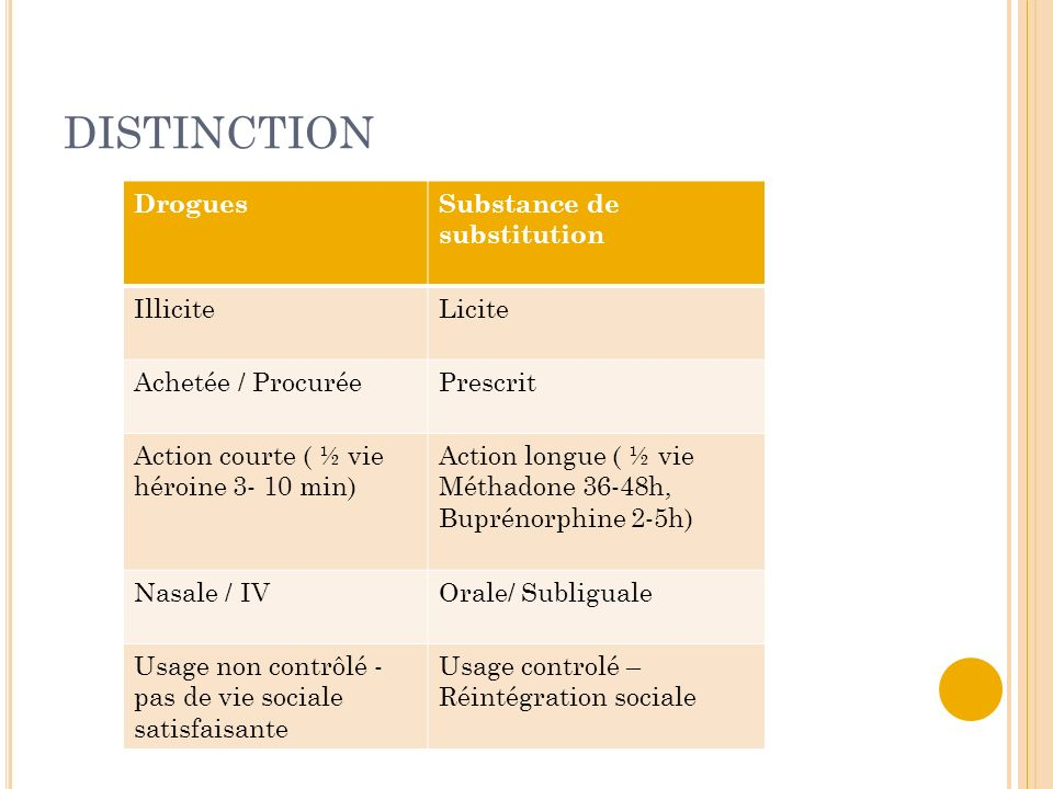 DISTINCTION Drogues Substance de substitution Illicite Licite