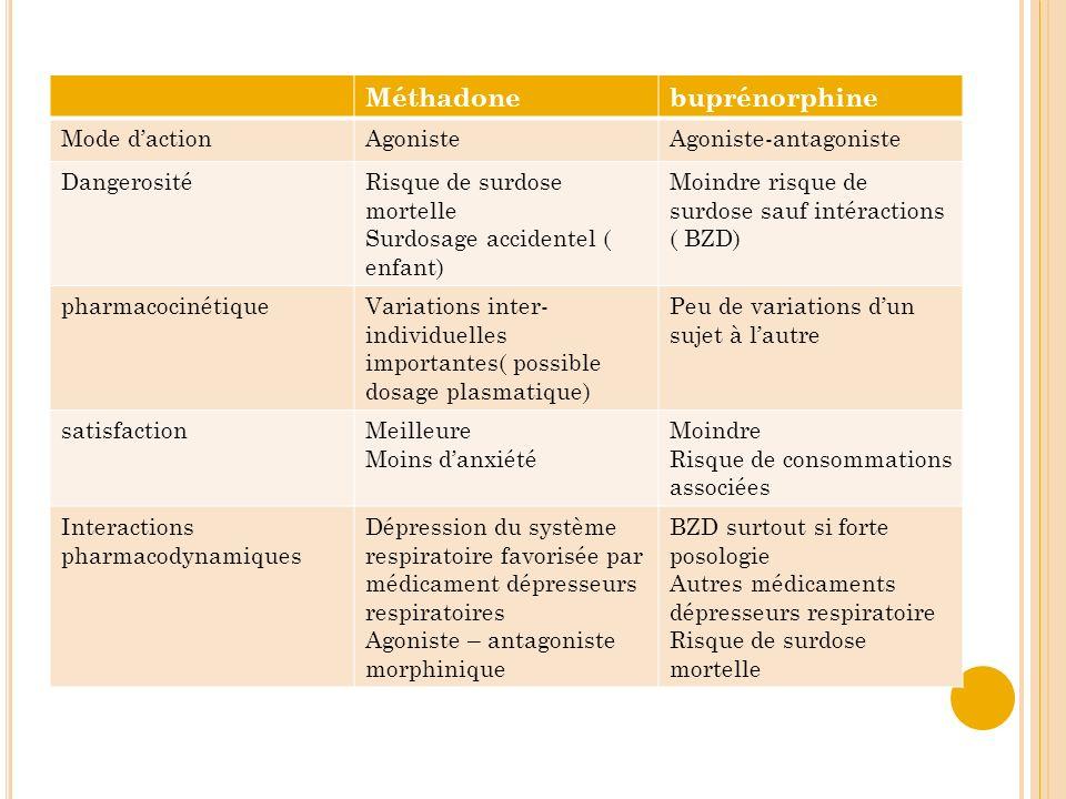 Méthadone buprénorphine Mode d'action Agoniste Agoniste-antagoniste