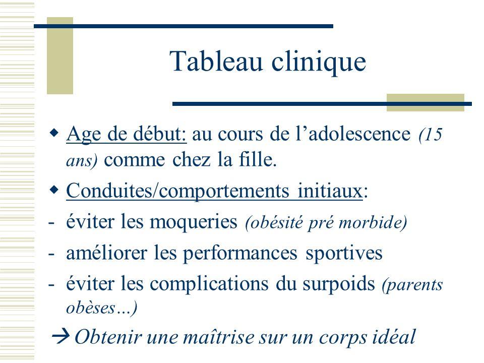 Tableau clinique Age de début: au cours de l'adolescence (15 ans) comme chez la fille. Conduites/comportements initiaux: