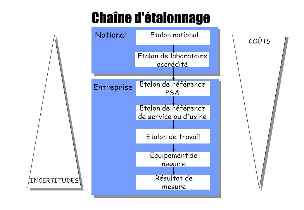 Chaîne d étalonnage National Entreprise Etalon national