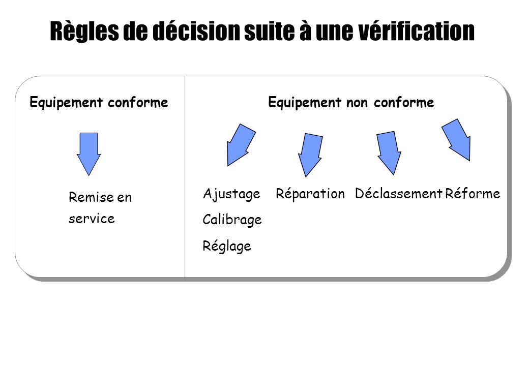 Règles de décision suite à une vérification