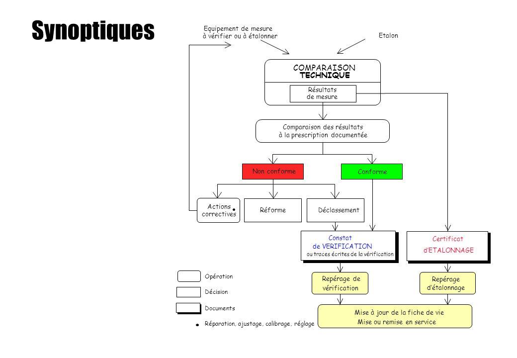 Synoptiques COMPARAISON TECHNIQUE Equipement de mesure