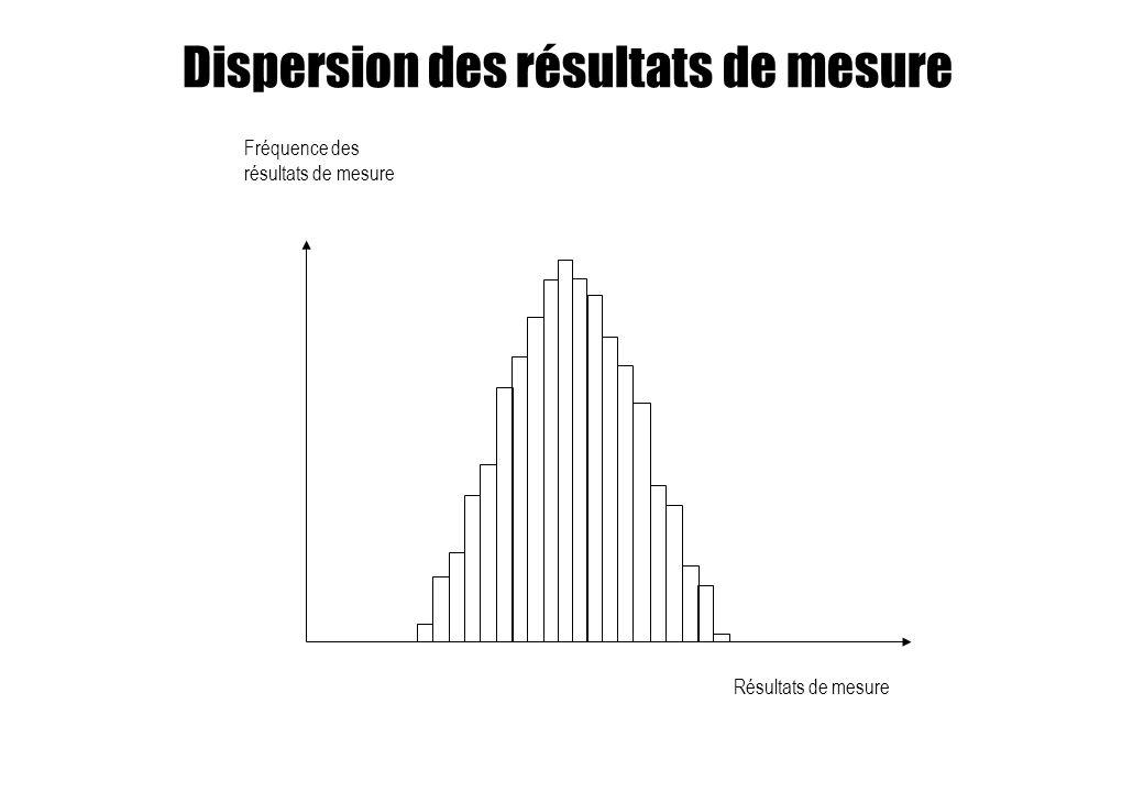 Dispersion des résultats de mesure