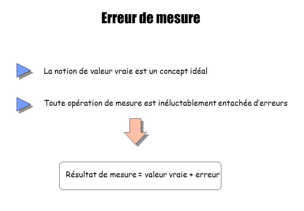Erreur de mesure La notion de valeur vraie est un concept idéal