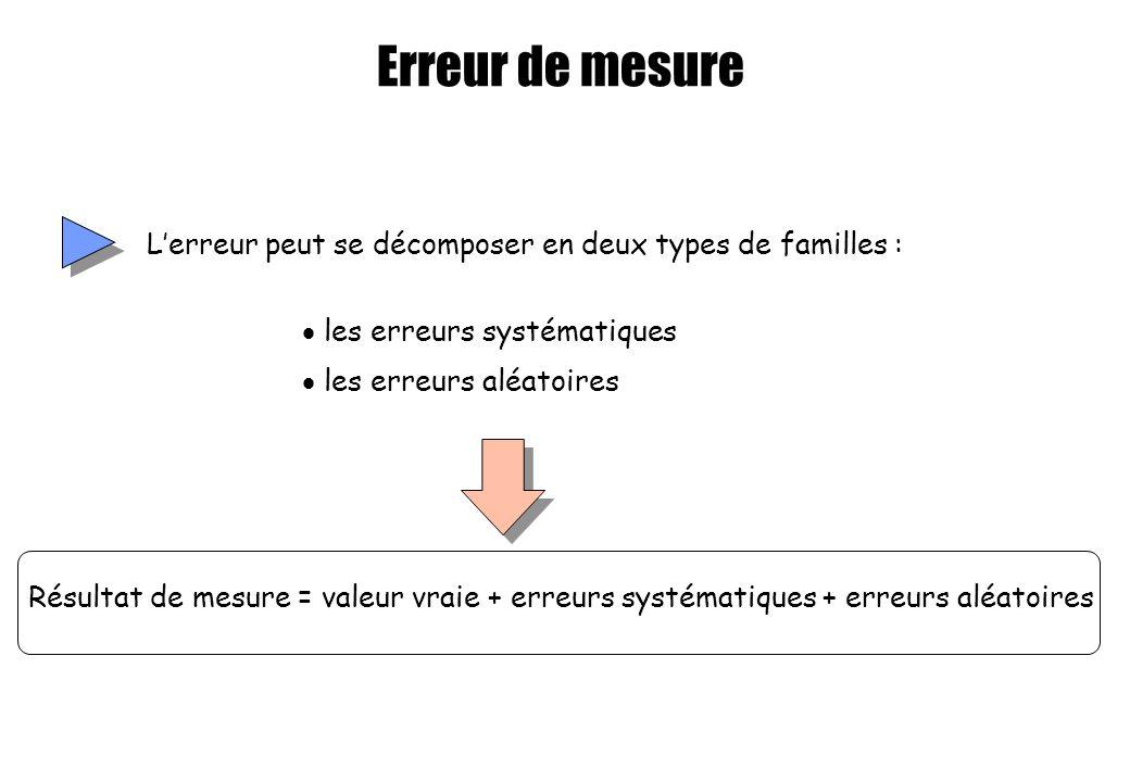Erreur de mesure L'erreur peut se décomposer en deux types de familles : les erreurs systématiques.