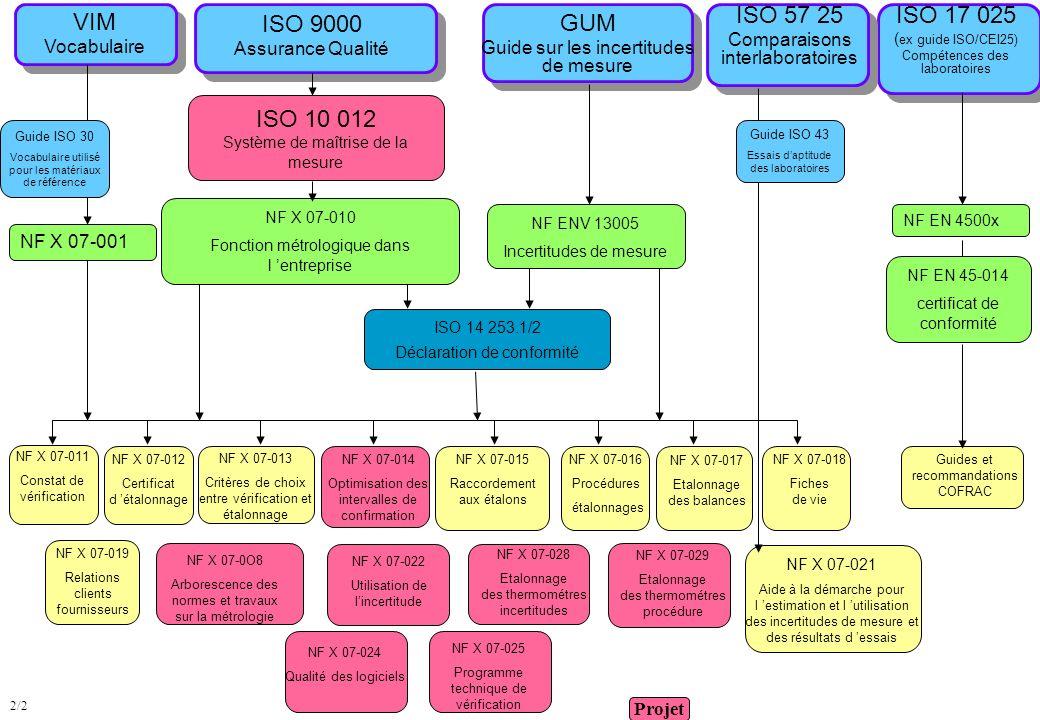VIM Vocabulaire. ISO 9000. Assurance Qualité. ISO 57 25. Comparaisons interlaboratoires. ISO 17 025.