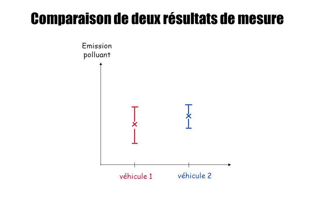 Comparaison de deux résultats de mesure