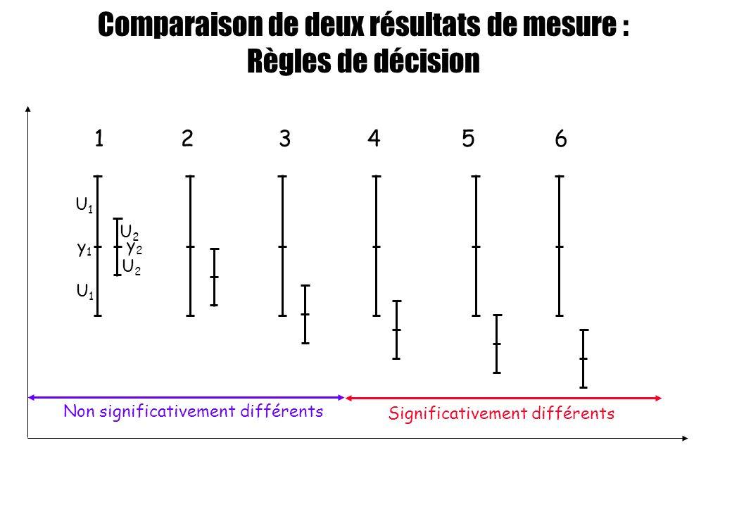 Comparaison de deux résultats de mesure :
