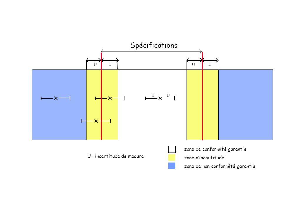 Spécifications zone de conformité garantie zone d'incertitude